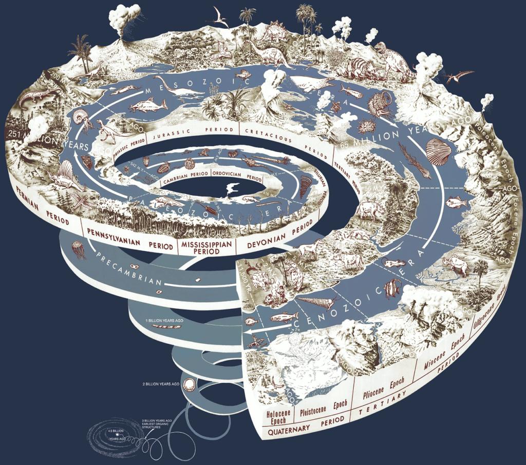 Geologische tijdspiraal